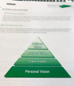 Vision Statement Naikoon Contracting Construction Careers Vancouver